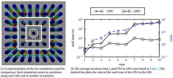 Particle simulation | Adam J  Sierakowski, Ph D
